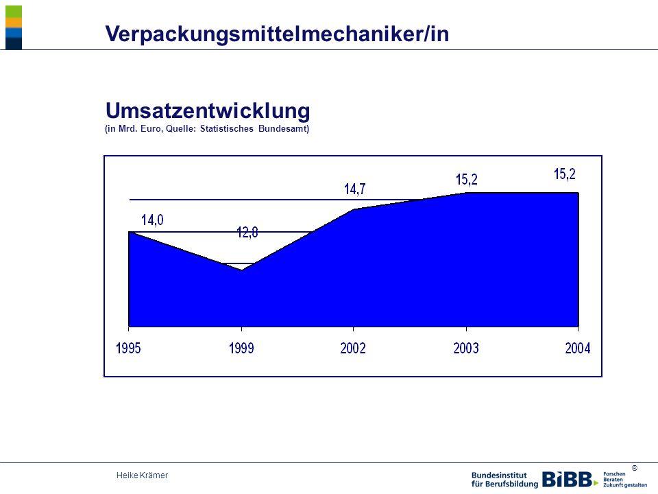 ® Heike Krämer Umsatzentwicklung (in Mrd. Euro, Quelle: Statistisches Bundesamt) Verpackungsmittelmechaniker/in