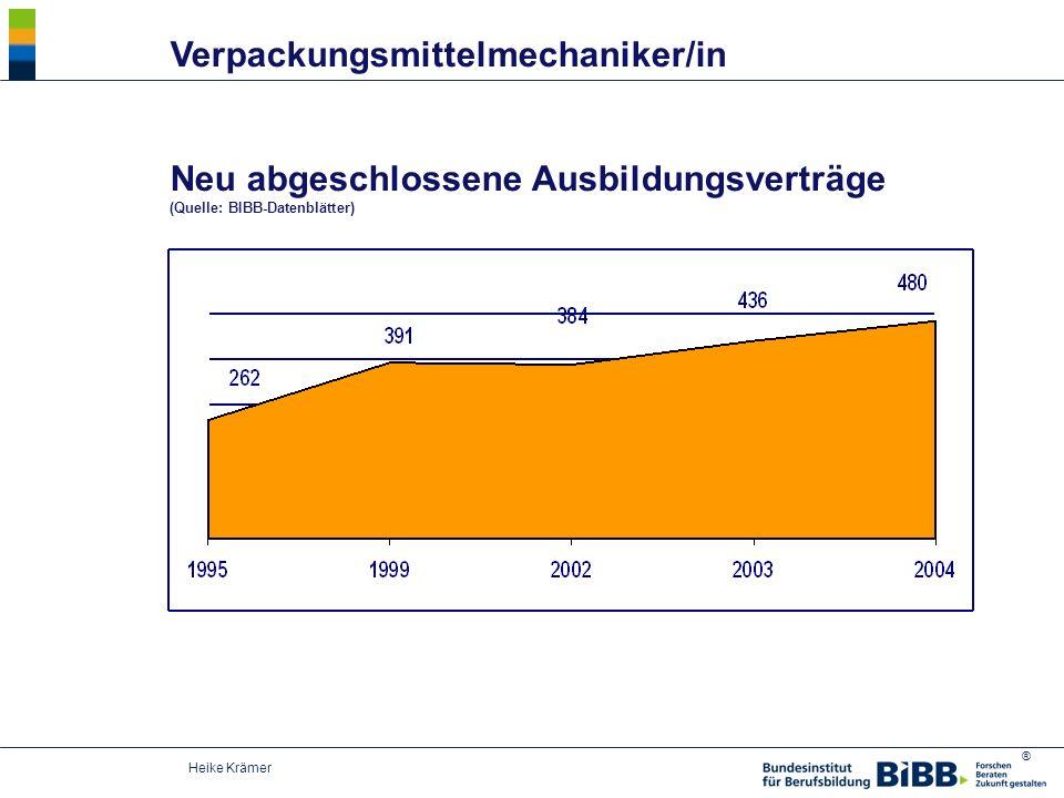 ® Heike Krämer Neu abgeschlossene Ausbildungsverträge (Quelle: BIBB-Datenblätter) Verpackungsmittelmechaniker/in
