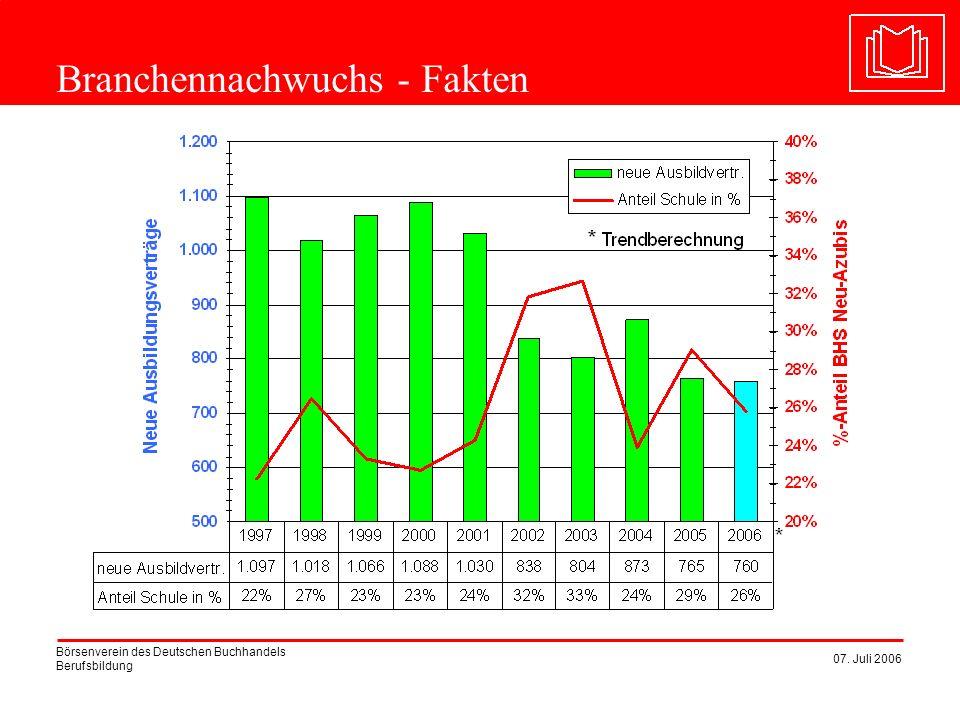 Börsenverein des Deutschen Buchhandels Berufsbildung 07. Juli 2006 Branchennachwuchs - Fakten