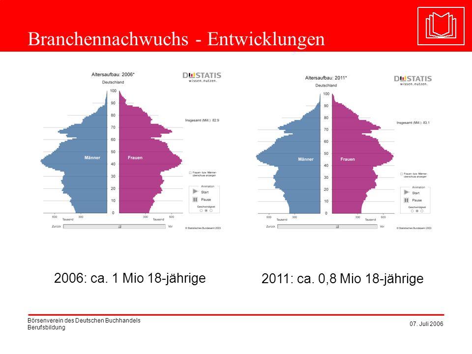 Börsenverein des Deutschen Buchhandels Berufsbildung 07. Juli 2006 Branchennachwuchs - Entwicklungen 2006: ca. 1 Mio 18-jährige 2011: ca. 0,8 Mio 18-j