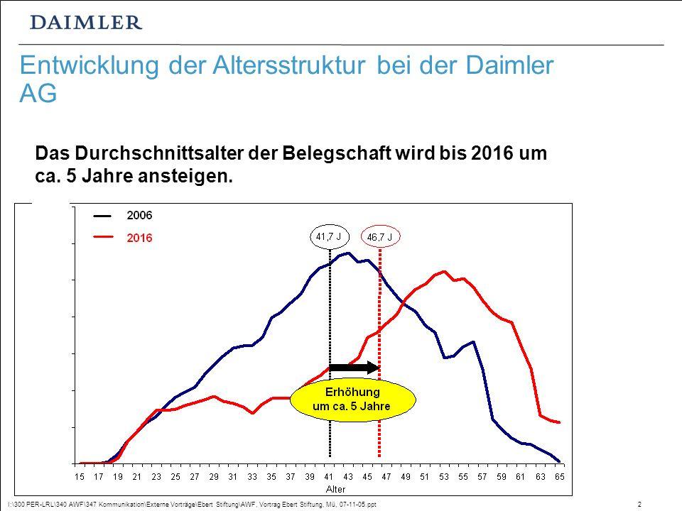I:\300 PER-LRL\340 AWF\347 Kommunikation\Externe Vorträge\Ebert Stiftung\AWF, Vortrag Ebert Stiftung, Mü, 07-11-05.ppt2 Entwicklung der Altersstruktur bei der Daimler AG Das Durchschnittsalter der Belegschaft wird bis 2016 um ca.