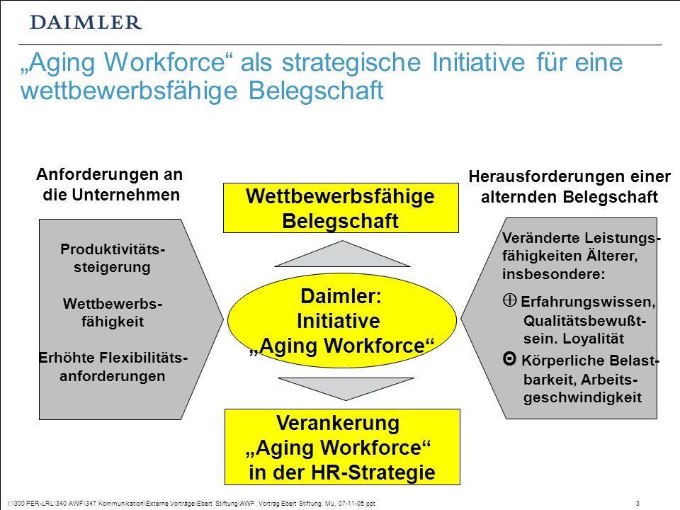 I:\300 PER-LRL\340 AWF\347 Kommunikation\Externe Vorträge\Ebert Stiftung\AWF, Vortrag Ebert Stiftung, Mü, 07-11-05.ppt3 Aging Workforce als strategische Initiative für eine wettbewerbsfähige Belegschaft Produktivitäts- steigerung Wettbewerbs- fähigkeit Erhöhte Flexibilitäts- anforderungen Anforderungen an die Unternehmen Daimler: Initiative Aging Workforce Verankerung Aging Workforce in der HR-Strategie Wettbewerbsfähige Belegschaft Veränderte Leistungs- fähigkeiten Älterer, insbesondere: Erfahrungswissen, Qualitätsbewußt- sein.