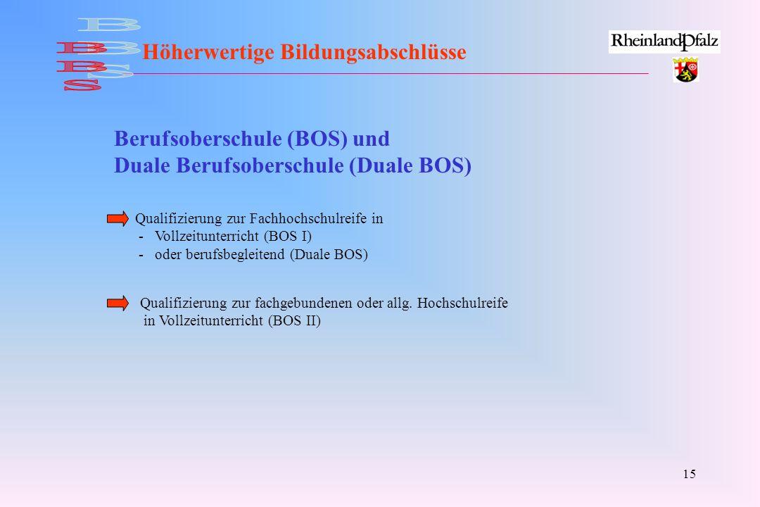 15 Höherwertige Bildungsabschlüsse Berufsoberschule (BOS) und Duale Berufsoberschule (Duale BOS) Qualifizierung zur Fachhochschulreife in - Vollzeitun