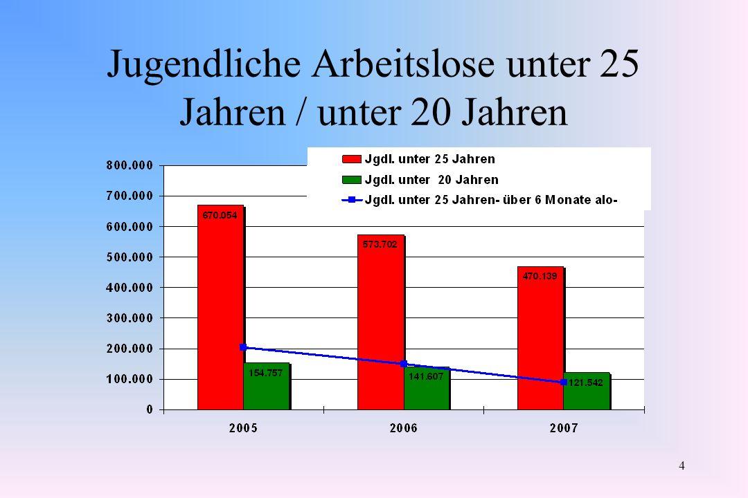 4 Jugendliche Arbeitslose unter 25 Jahren / unter 20 Jahren