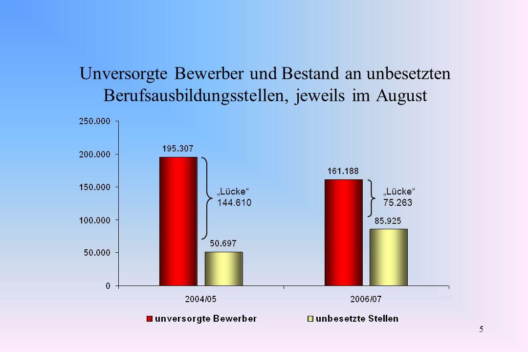 5 Unversorgte Bewerber und Bestand an unbesetzten Berufsausbildungsstellen, jeweils im August Lücke 144.610 Lücke 75.263