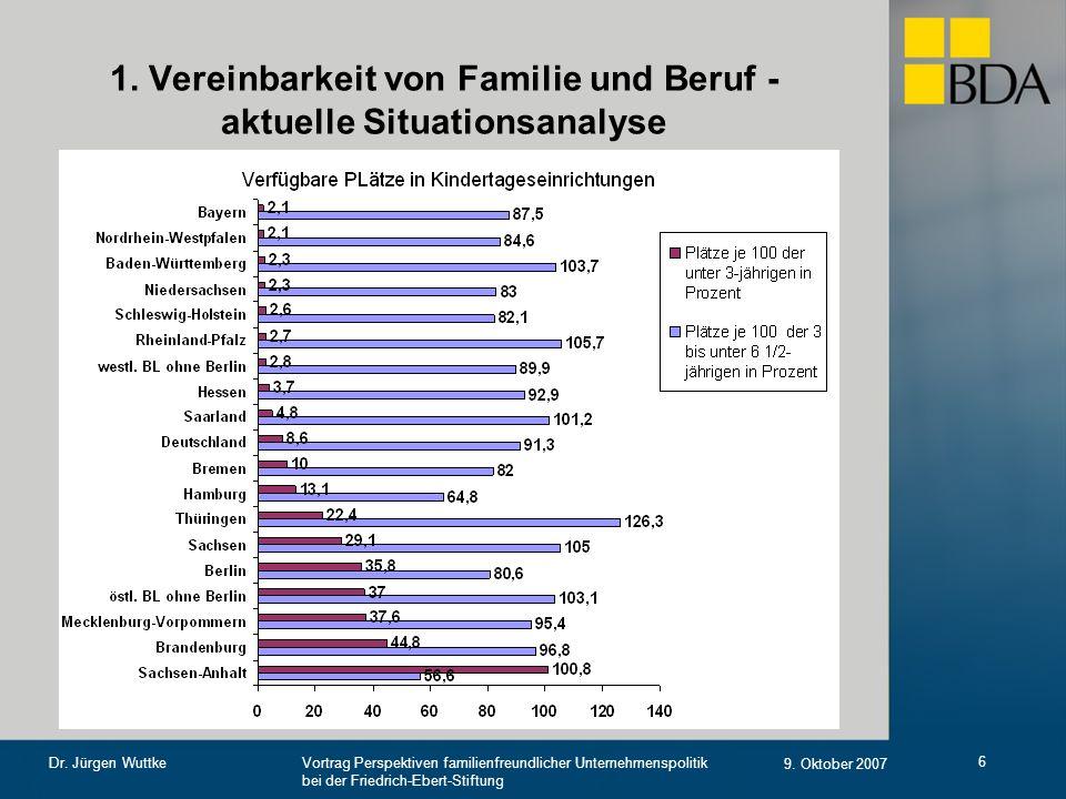 Vortrag Perspektiven familienfreundlicher Unternehmenspolitik bei der Friedrich-Ebert-Stiftung 9. Oktober 2007 Dr. Jürgen Wuttke 6 1. Vereinbarkeit vo