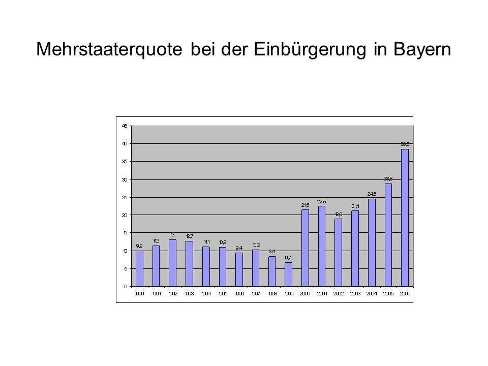 Mehrstaaterquote bei der Einbürgerung in Bayern