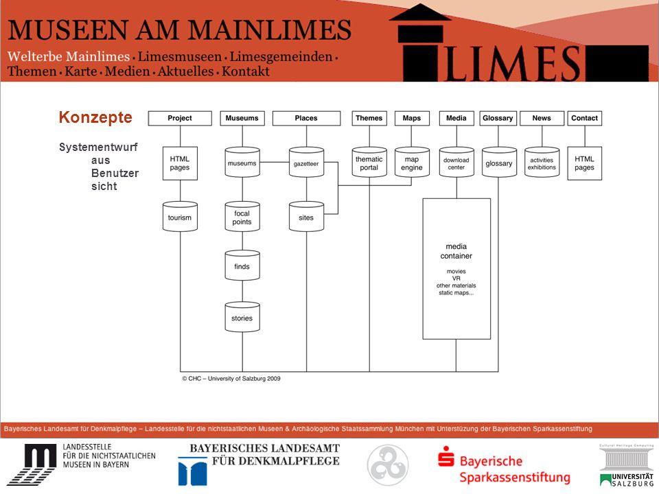 Start Konzepte Systementwurf aus Benutzer sicht