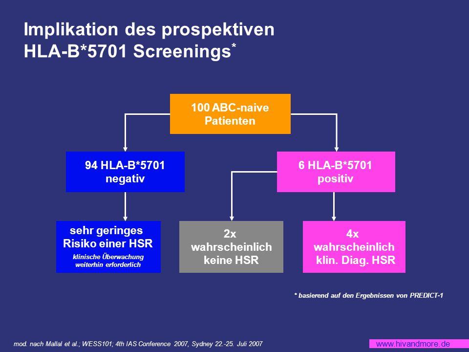 www.hivandmore.de Implikation des prospektiven HLA-B*5701 Screenings * * basierend auf den Ergebnissen von PREDICT-1 100 ABC-naive Patienten 6 HLA-B*5701 positiv 2x wahrscheinlich keine HSR 4x wahrscheinlich klin.