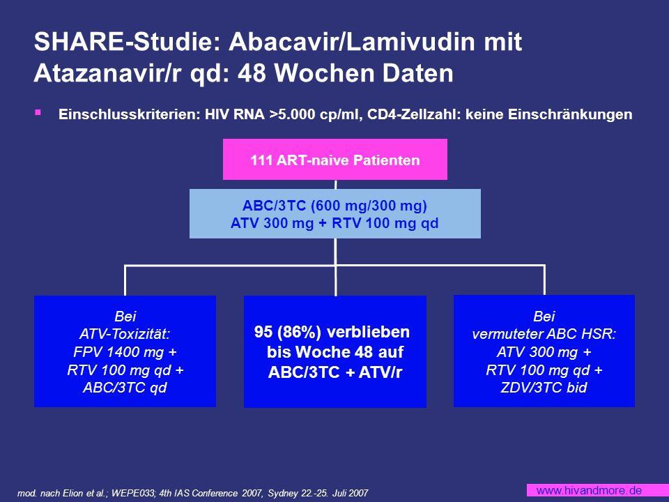 www.hivandmore.de SHARE-Studie: Abacavir/Lamivudin mit Atazanavir/r qd: 48 Wochen Daten 111 ART-naive Patienten Einschlusskriterien: HIV RNA >5.000 cp/ml, CD4-Zellzahl: keine Einschränkungen ABC/3TC (600 mg/300 mg) ATV 300 mg + RTV 100 mg qd 95 (86%) verblieben bis Woche 48 auf ABC/3TC + ATV/r Bei vermuteter ABC HSR: ATV 300 mg + RTV 100 mg qd + ZDV/3TC bid Bei ATV-Toxizität: FPV 1400 mg + RTV 100 mg qd + ABC/3TC qd mod.