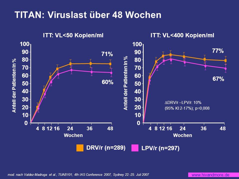www.hivandmore.de TITAN: Viruslast über 48 Wochen mod.