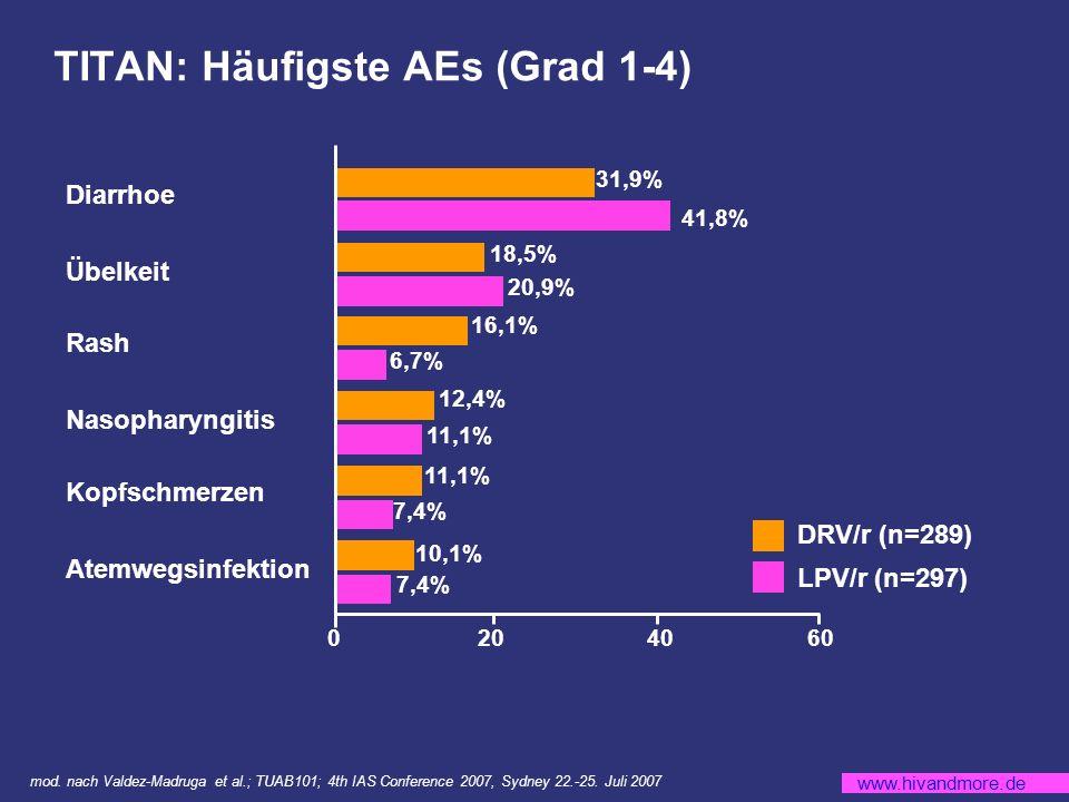 www.hivandmore.de TITAN: Häufigste AEs (Grad 1-4) mod.