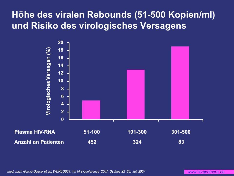 www.hivandmore.de Höhe des viralen Rebounds (51-500 Kopien/ml) und Risiko des virologisches Versagens 0 2 4 6 8 10 12 14 16 18 20 Virologisches Versagen (%) Plasma HIV-RNA Anzahl an Patienten 51-100 101-300 301-500 452 324 83 mod.