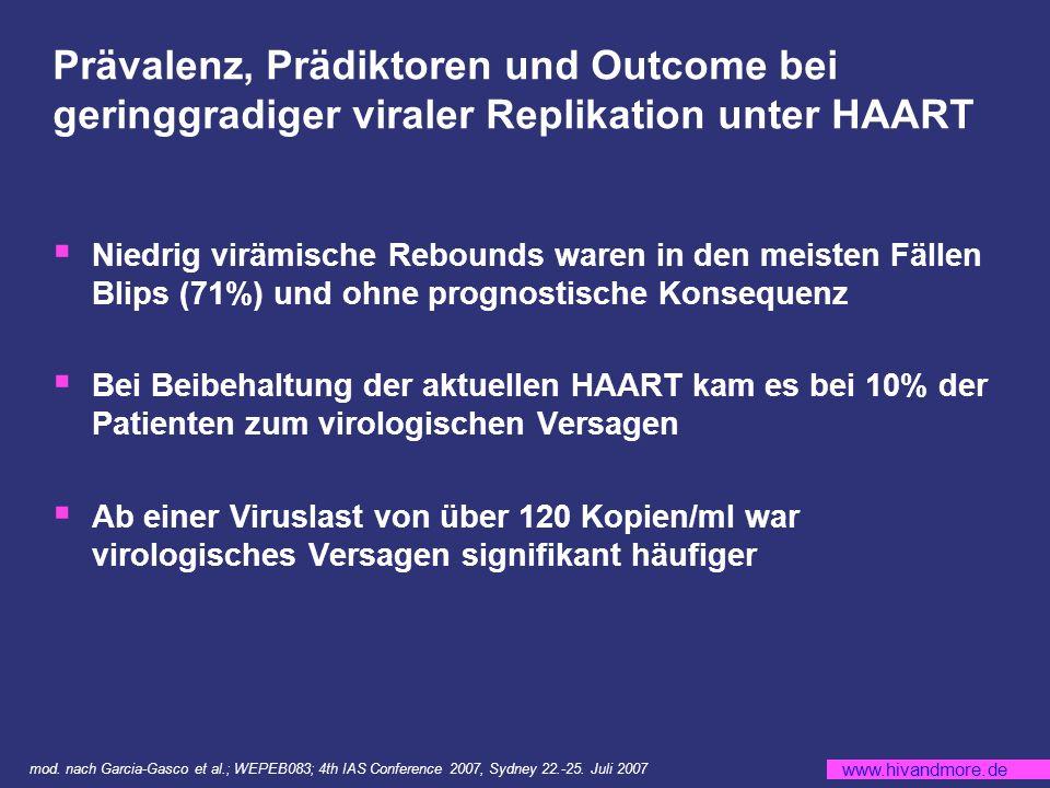 www.hivandmore.de Prävalenz, Prädiktoren und Outcome bei geringgradiger viraler Replikation unter HAART Niedrig virämische Rebounds waren in den meisten Fällen Blips (71%) und ohne prognostische Konsequenz Bei Beibehaltung der aktuellen HAART kam es bei 10% der Patienten zum virologischen Versagen Ab einer Viruslast von über 120 Kopien/ml war virologisches Versagen signifikant häufiger mod.