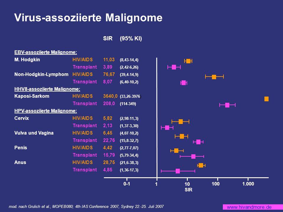 www.hivandmore.de SIR(95% KI) EBV-assoziierte Malignome: M.