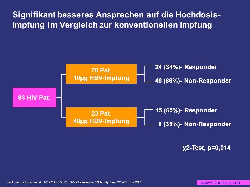 www.hivandmore.de Signifikant besseres Ansprechen auf die Hochdosis- Impfung im Vergleich zur konventionellen Impfung 93 HIV Pat.