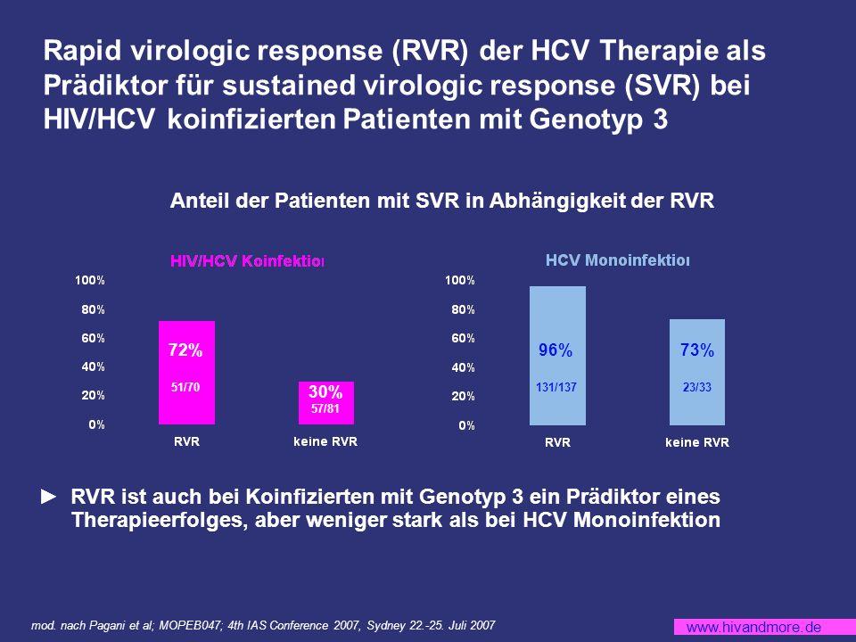 www.hivandmore.de Rapid virologic response (RVR) der HCV Therapie als Prädiktor für sustained virologic response (SVR) bei HIV/HCV koinfizierten Patienten mit Genotyp 3 RVR ist auch bei Koinfizierten mit Genotyp 3 ein Prädiktor eines Therapieerfolges, aber weniger stark als bei HCV Monoinfektion mod.