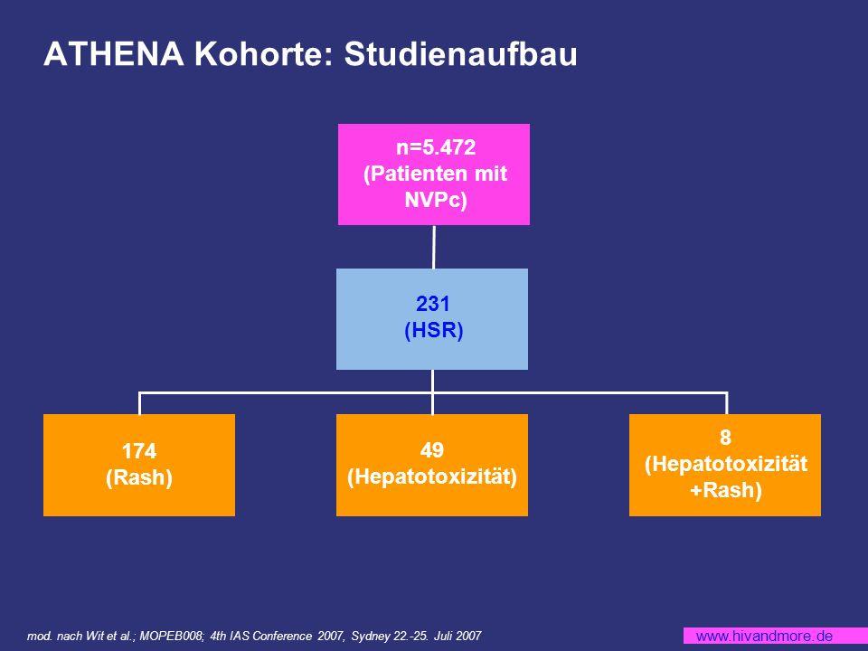 www.hivandmore.de ATHENA Kohorte: Studienaufbau mod.