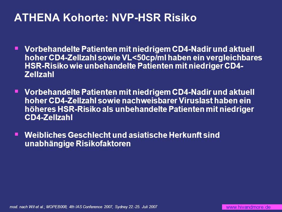 www.hivandmore.de ATHENA Kohorte: NVP-HSR Risiko Vorbehandelte Patienten mit niedrigem CD4-Nadir und aktuell hoher CD4-Zellzahl sowie VL<50cp/ml haben ein vergleichbares HSR-Risiko wie unbehandelte Patienten mit niedriger CD4- Zellzahl Vorbehandelte Patienten mit niedrigem CD4-Nadir und aktuell hoher CD4-Zellzahl sowie nachweisbarer Viruslast haben ein höheres HSR-Risiko als unbehandelte Patienten mit niedriger CD4-Zellzahl Weibliches Geschlecht und asiatische Herkunft sind unabhängige Risikofaktoren mod.