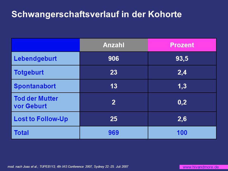 www.hivandmore.de Schwangerschaftsverlauf in der Kohorte AnzahlProzent Lebendgeburt90693,5 Totgeburt232,4 Spontanabort131,3 Tod der Mutter vor Geburt 20,2 Lost to Follow-Up252,6 Total969100 mod.