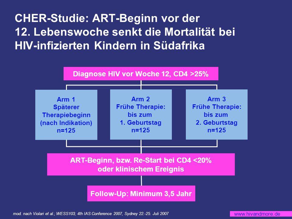 www.hivandmore.de CHER-Studie: ART-Beginn vor der 12.