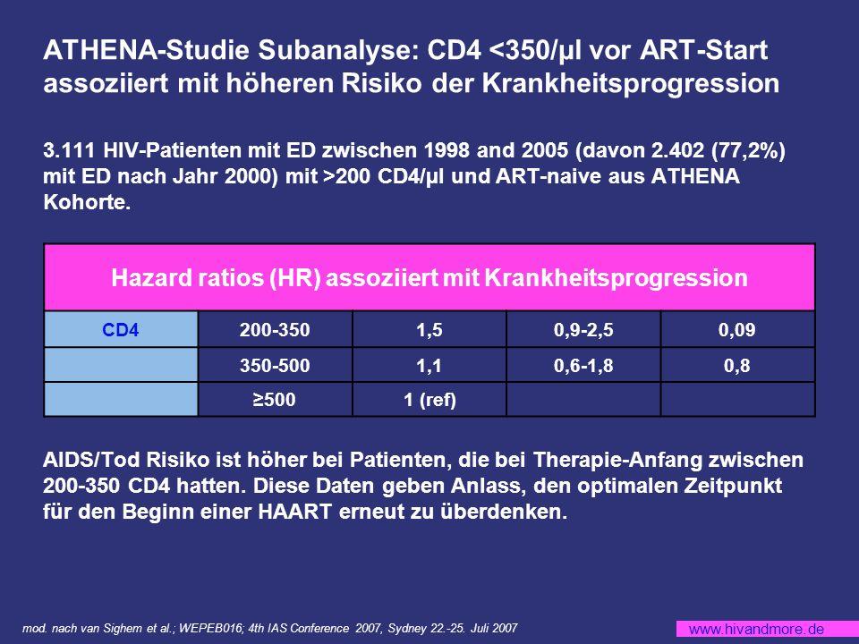 www.hivandmore.de TMC125-assoziierte Resistenzmutationen (RAM): V90I, A98G, L100I, K101E/P, Y106L, V179DF, Y181C/I/V, G190A/S 14% der Patienten hatten 3 TMC125 RAM Bei 3 TMC125 RAM war die Ansprechrate vergleichbar mit Plazebo DUET 1 und 2: Virologisches Ansprechen in Abhängigkeit der Resistenzmutationen zu Baseline mod.