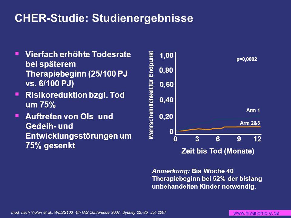 www.hivandmore.de CHER-Studie: Studienergebnisse Vierfach erhöhte Todesrate bei späterem Therapiebeginn (25/100 PJ vs.