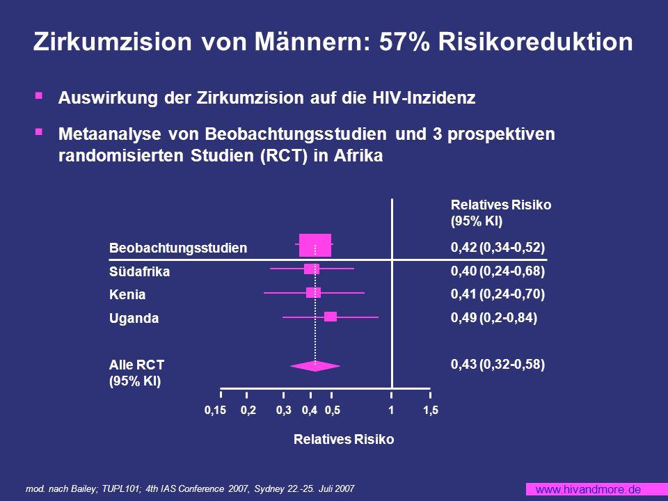 www.hivandmore.de Zirkumzision von Männern: 57% Risikoreduktion mod.