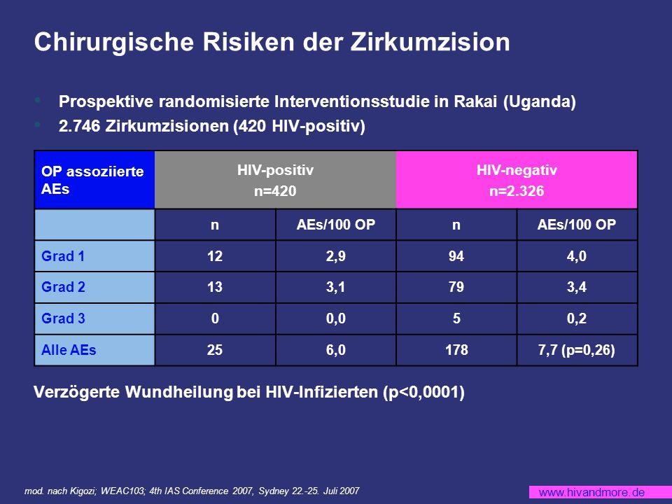 www.hivandmore.de Chirurgische Risiken der Zirkumzision Prospektive randomisierte Interventionsstudie in Rakai (Uganda) 2.746 Zirkumzisionen (420 HIV-positiv) Verzögerte Wundheilung bei HIV-Infizierten (p<0,0001) mod.