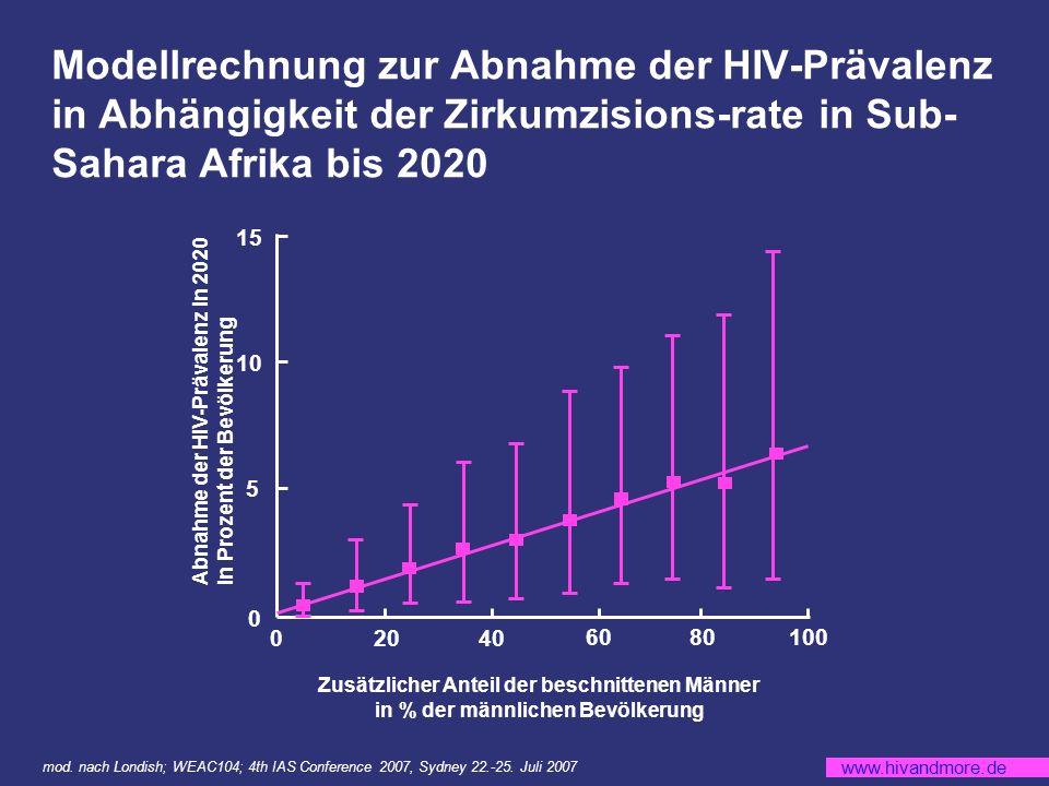 www.hivandmore.de Modellrechnung zur Abnahme der HIV-Prävalenz in Abhängigkeit der Zirkumzisions-rate in Sub- Sahara Afrika bis 2020 mod.