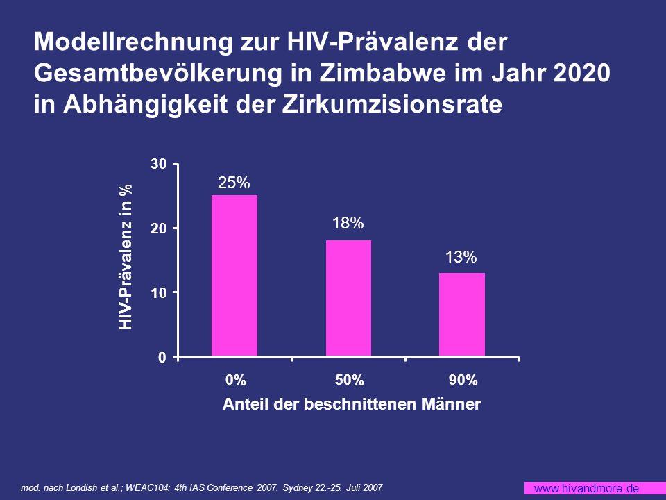 www.hivandmore.de Modellrechnung zur HIV-Prävalenz der Gesamtbevölkerung in Zimbabwe im Jahr 2020 in Abhängigkeit der Zirkumzisionsrate 0 10 20 30 0%50%90% HIV-Prävalenz in % 25% 18% 13% Anteil der beschnittenen Männer mod.