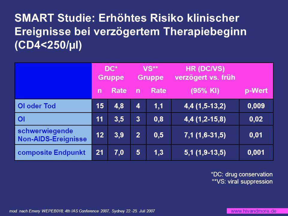 www.hivandmore.de Sekundäre Endpunkte: Spezifität, Sensitivität, PPV und NPV des HLA-B*5701 Screenings für immunologisch bestätigte HSR Spezifität:794/819= 96,9% 95% KI (95,5%, 98,0%) Sensitivität: 23/23= 100% 95% KI (85,2%, 100,0%) PPV*:23/48= 47,9% 95% KI (33,3%, 62,8%) NPV**:794/794= 100% 95% KI (99,5%, 100,0%) Immunologisch bestätigte HSR Keine immunologisch bestätigte HSR Gesamt HLA-B*5701 positiv232548 HLA-B*5701 negativ0794 Gesamt23819842 Prävalenz HLA-B*5701: 5,7% mod.