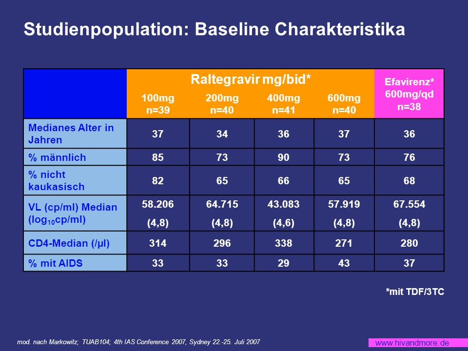www.hivandmore.de Studienpopulation: Baseline Charakteristika Raltegravir mg/bid* Efavirenz* 600mg/qd n=38 100mg n=39 200mg n=40 400mg n=41 600mg n=40 Medianes Alter in Jahren 3734363736 % männlich8573907376 % nicht kaukasisch 8265666568 VL (cp/ml) Median (log 10 cp/ml) 58.206 (4,8) 64.715 (4,8) 43.083 (4,6) 57.919 (4,8) 67.554 (4,8) CD4-Median (/µl)314296338271280 % mit AIDS33 294337 *mit TDF/3TC mod.
