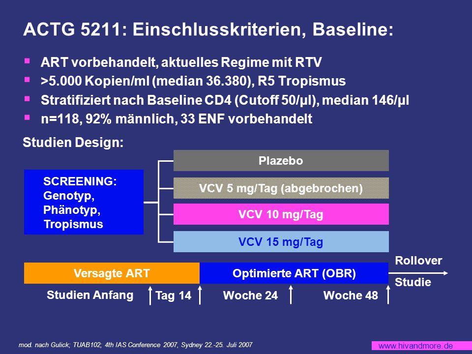 www.hivandmore.de ACTG 5211: Einschlusskriterien, Baseline: ART vorbehandelt, aktuelles Regime mit RTV >5.000 Kopien/ml (median 36.380), R5 Tropismus Stratifiziert nach Baseline CD4 (Cutoff 50/µl), median 146/µl n=118, 92% männlich, 33 ENF vorbehandelt Studien Design: SCREENING: Genotyp, Phänotyp, Tropismus Plazebo VCV 5 mg/Tag (abgebrochen) VCV 10 mg/Tag VCV 15 mg/Tag Versagte ART Optimierte ART (OBR) Rollover Studie Studien Anfang Tag 14 Woche 24 Woche 48 mod.