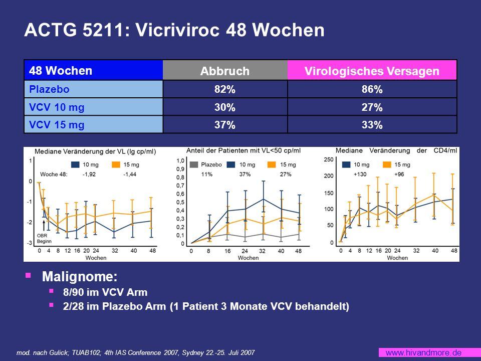 www.hivandmore.de ACTG 5211: Vicriviroc 48 Wochen 48 WochenAbbruchVirologisches Versagen Plazebo82%86% VCV 10 mg30%27% VCV 15 mg37%33% Malignome: 8/90 im VCV Arm 2/28 im Plazebo Arm (1 Patient 3 Monate VCV behandelt) mod.
