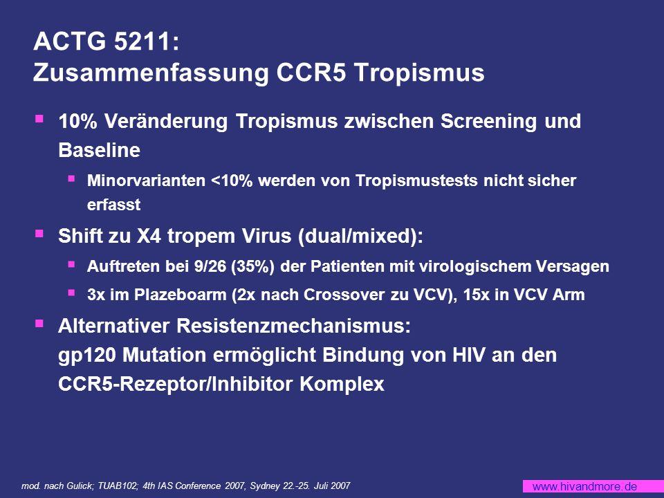 www.hivandmore.de ACTG 5211: Zusammenfassung CCR5 Tropismus 10% Veränderung Tropismus zwischen Screening und Baseline Minorvarianten <10% werden von Tropismustests nicht sicher erfasst Shift zu X4 tropem Virus (dual/mixed): Auftreten bei 9/26 (35%) der Patienten mit virologischem Versagen 3x im Plazeboarm (2x nach Crossover zu VCV), 15x in VCV Arm Alternativer Resistenzmechanismus: gp120 Mutation ermöglicht Bindung von HIV an den CCR5-Rezeptor/Inhibitor Komplex mod.