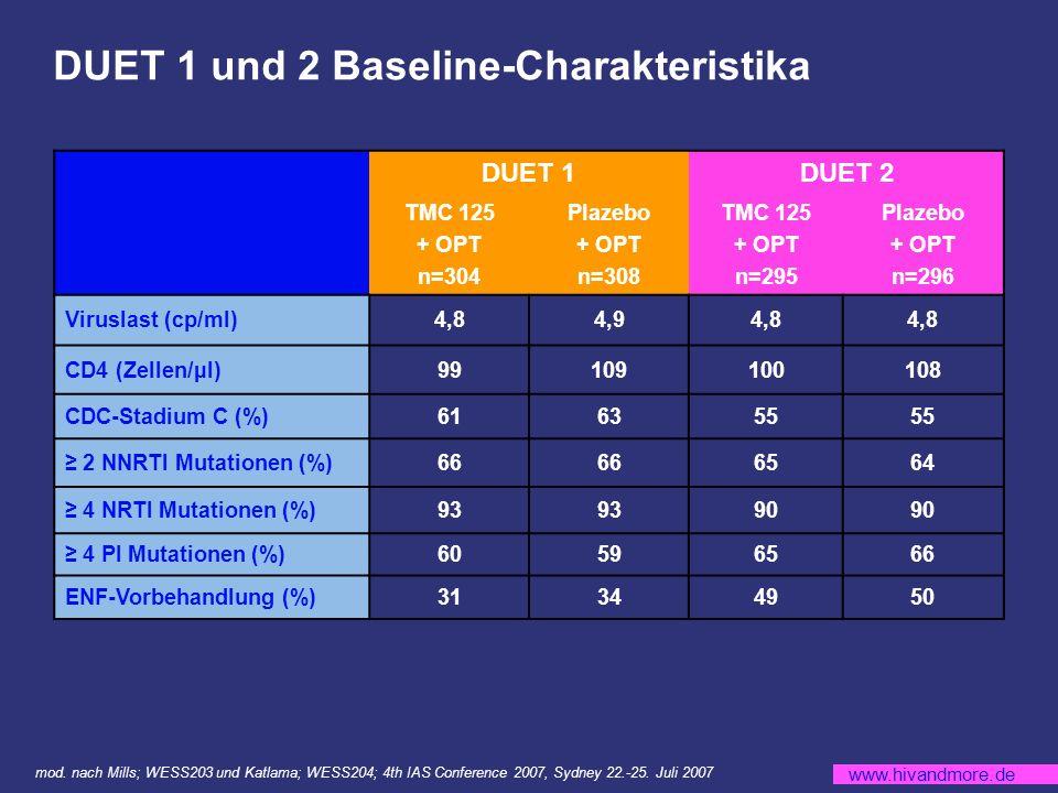 www.hivandmore.de DUET 1 und 2 Baseline-Charakteristika DUET 1DUET 2 TMC 125 + OPT n=304 Plazebo + OPT n=308 TMC 125 + OPT n=295 Plazebo + OPT n=296 Viruslast (cp/ml)4,84,94,8 CD4 (Zellen/µl)99109100108 CDC-Stadium C (%)616355 2 NNRTI Mutationen (%)66 6564 4 NRTI Mutationen (%)93 90 4 PI Mutationen (%)60596566 ENF-Vorbehandlung (%)31344950 mod.