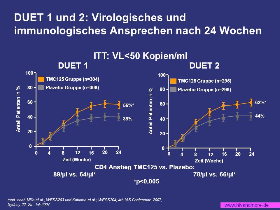 www.hivandmore.de TMC125 Gruppe (n=295) Plazebo Gruppe (n=296) TMC125 Gruppe (n=304) Plazebo Gruppe (n=308) DUET 1 und 2: Virologisches und immunologisches Ansprechen nach 24 Wochen 0 20 40 60 80 100 48 12 16 2024 0 Zeit (Woche) Anteil Patienten in % 39% 56%* 0 20 40 60 80 100 48 12 16 2024 0 Zeit (Woche) Anteil Patienten in % 44% 62%* DUET 1DUET 2 ITT: VL<50 Kopien/ml CD4 Anstieg TMC125 vs.