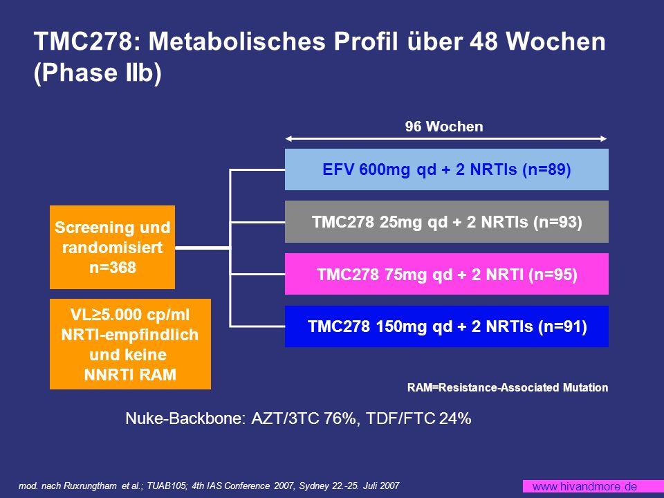 www.hivandmore.de 96 Wochen TMC278: Metabolisches Profil über 48 Wochen (Phase IIb) Screening und randomisiert n=368 VL5.000 cp/ml NRTI-empfindlich und keine NNRTI RAM EFV 600mg qd + 2 NRTIs (n=89) TMC278 25mg qd + 2 NRTIs (n=93) TMC278 150mg qd + 2 NRTIs (n=91) TMC278 75mg qd + 2 NRTI (n=95) RAM=Resistance-Associated Mutation mod.
