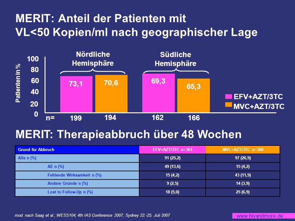 www.hivandmore.de MERIT: Anteil der Patienten mit VL<50 Kopien/ml nach geographischer Lage MERIT: Therapieabbruch über 48 Wochen 0 Patienten in % 20 40 60 80 100 199 194162 166 73,1 70,6 69,3 65,3 Nördliche Hemisphäre Südliche Hemisphäre n= Grund für AbbruchEFV+AZT/3TC n=361MVC+AZT/3TC n=360 Alle n (%)91 (25,2)97 (26,9) AE n (%)49 (13,6)15 (4,2) Fehlende Wirksamkeit n (%)15 (4,2)43 (11,9) Andere Gründe n (%)9 (2,5)14 (3,9) Lost to Follow-Up n (%)18 (5,0)25 (6,9) mod.