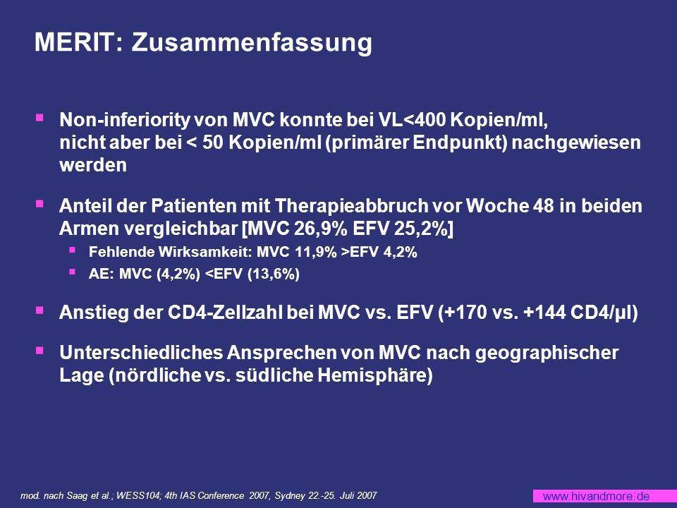 www.hivandmore.de MERIT: Zusammenfassung Non-inferiority von MVC konnte bei VL<400 Kopien/ml, nicht aber bei < 50 Kopien/ml (primärer Endpunkt) nachgewiesen werden Anteil der Patienten mit Therapieabbruch vor Woche 48 in beiden Armen vergleichbar [MVC 26,9% EFV 25,2%] Fehlende Wirksamkeit: MVC 11,9% >EFV 4,2% AE: MVC (4,2%) <EFV (13,6%) Anstieg der CD4-Zellzahl bei MVC vs.