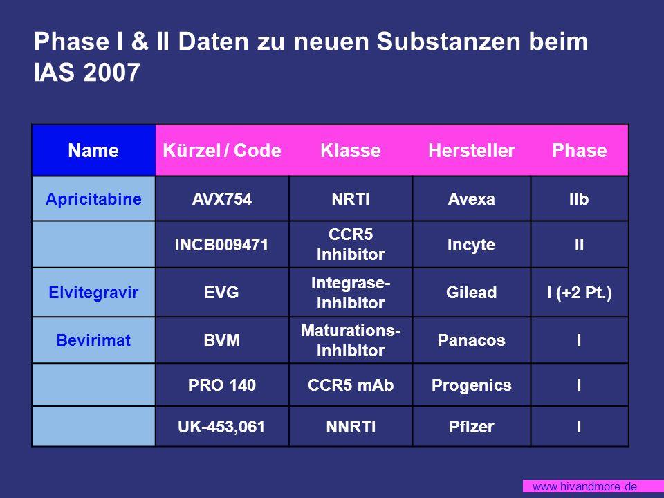 www.hivandmore.de Phase I & II Daten zu neuen Substanzen beim IAS 2007 NameKürzel / CodeKlasseHerstellerPhase ApricitabineAVX754NRTIAvexaIIb INCB009471 CCR5 Inhibitor IncyteII ElvitegravirEVG Integrase- inhibitor GileadI (+2 Pt.) BevirimatBVM Maturations- inhibitor PanacosI PRO 140CCR5 mAbProgenicsI UK-453,061NNRTIPfizerI