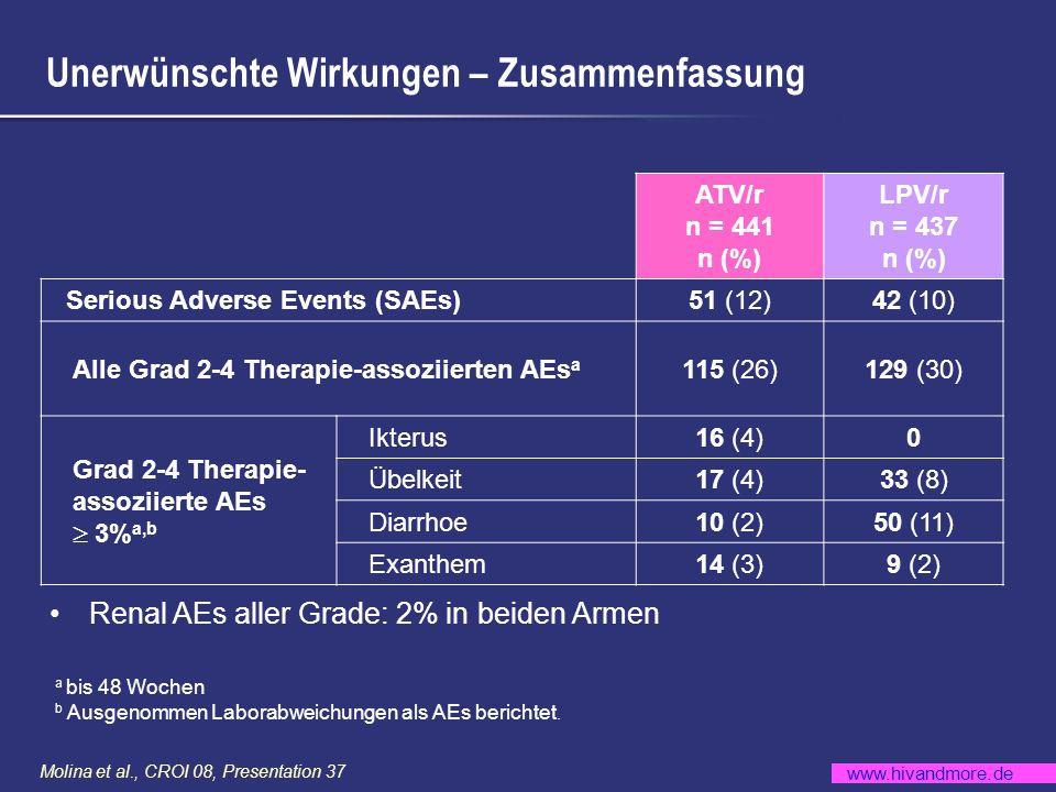 www.hivandmore.de Molina et al., CROI 08, Presentation 37 Unerwünschte Wirkungen – Zusammenfassung Renal AEs aller Grade: 2% in beiden Armen ATV/r n =