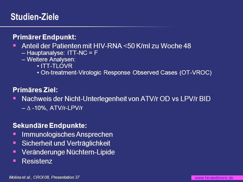 www.hivandmore.de Molina et al., CROI 08, Presentation 37 Patienten Charakteristika ATV/r (n = 440) LPV/r (n = 443) Alter, median (min-max)34 (19-72)36 (19-71) Weiblich, n (%)138 (31)139 (31) CDC Klasse C AIDS, n (%)19 (4)24 (5) HIV RNA log 10 K/ml, median (min-max)5.01 (2.60-5.88)4.96 (3.32-5.88) HIV RNA 100.000 K/ml, n (%) 225 (51)208 (47) CD4 Zellen/mm 3, median (min-max)205 (2-794)204 (4-810) CD4 <50 Zellen/mm 3, n (%)58 (13)48 (11) Hepatitis B und/oder C Koinfektion, n (%) 61 (14)51 (12)