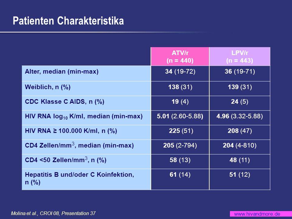 www.hivandmore.de Molina et al., CROI 08, Presentation 37 Patienten Charakteristika ATV/r (n = 440) LPV/r (n = 443) Alter, median (min-max)34 (19-72)3