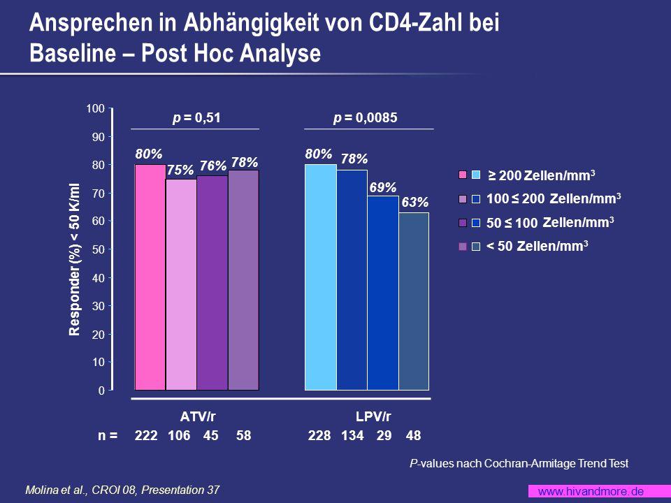 www.hivandmore.de Molina et al., CROI 08, Presentation 37 CD4-Veränderung 0 50 100 150 200 250 Wochen BL12243648 CD4 Mittlere Veränderung (Zellen/mm 3 ) ATV/r n = 440 LPV/r n = 443 Mittlerer Anstieg der CD4-Zellen/mm 3 : 203 (ATV/r) vs 219 (LPV/r) 4