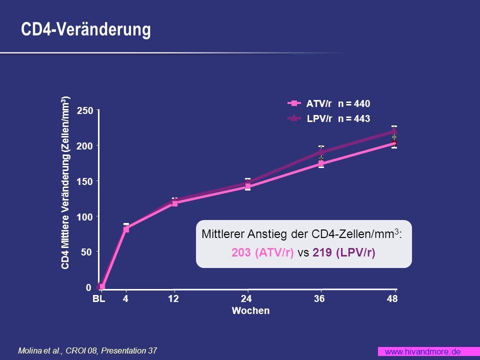 www.hivandmore.de Molina et al., CROI 08, Presentation 37 Unerwünschte Wirkungen – Zusammenfassung Renal AEs aller Grade: 2% in beiden Armen ATV/r n = 441 n (%) LPV/r n = 437 n (%) Serious Adverse Events (SAEs)51 (12)42 (10) Alle Grad 2-4 Therapie-assoziierten AEs a 115 (26)129 (30) Grad 2-4 Therapie- assoziierte AEs 3% a,b Ikterus16 (4)0 Übelkeit17 (4)33 (8) Diarrhoe10 (2)50 (11) Exanthem14 (3)9 (2) a bis 48 Wochen b Ausgenommen Laborabweichungen als AEs berichtet.