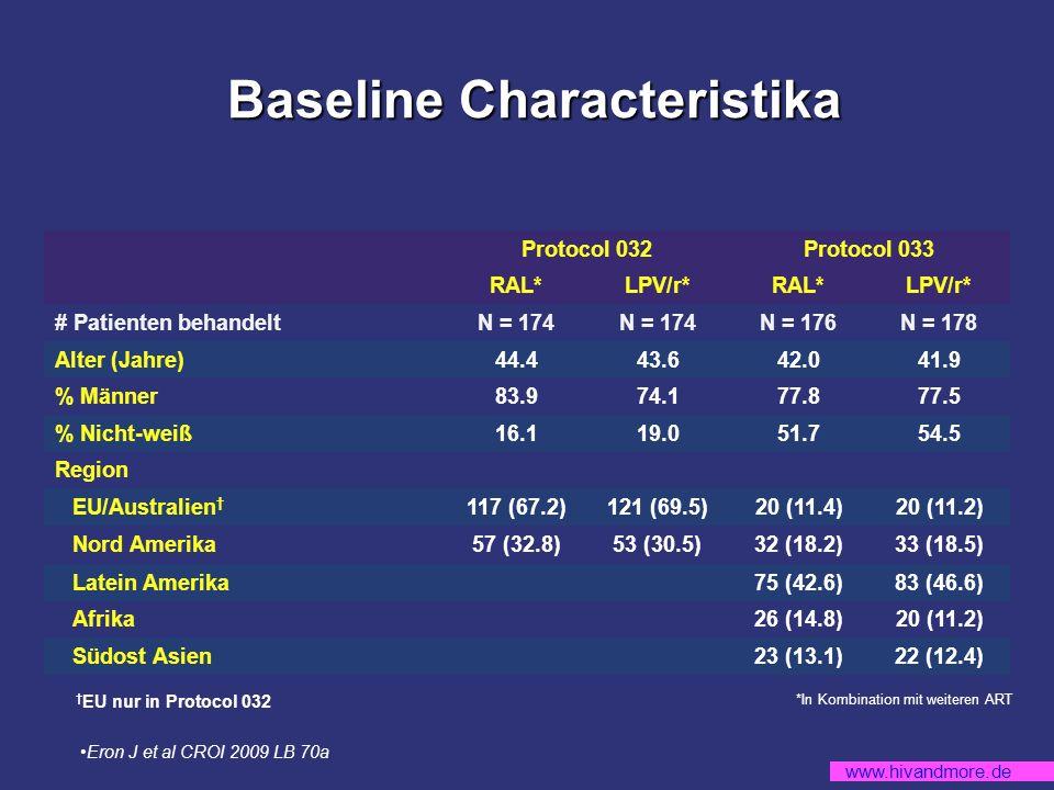 www.hivandmore.de Baseline Characteristika Baseline Characteristika Protocol 032Protocol 033 RAL*LPV/r*RAL*LPV/r* # Patienten behandeltN = 174 N = 176N = 178 Alter (Jahre)44.443.642.041.9 % Männer83.974.177.877.5 % Nicht-weiß16.119.051.754.5 Region EU/Australien 117 (67.2)121 (69.5)20 (11.4)20 (11.2) Nord Amerika57 (32.8)53 (30.5)32 (18.2)33 (18.5) Latein Amerika75 (42.6)83 (46.6) Afrika26 (14.8)20 (11.2) Südost Asien23 (13.1)22 (12.4) *In Kombination mit weiteren ART EU nur in Protocol 032 Eron J et al CROI 2009 LB 70a