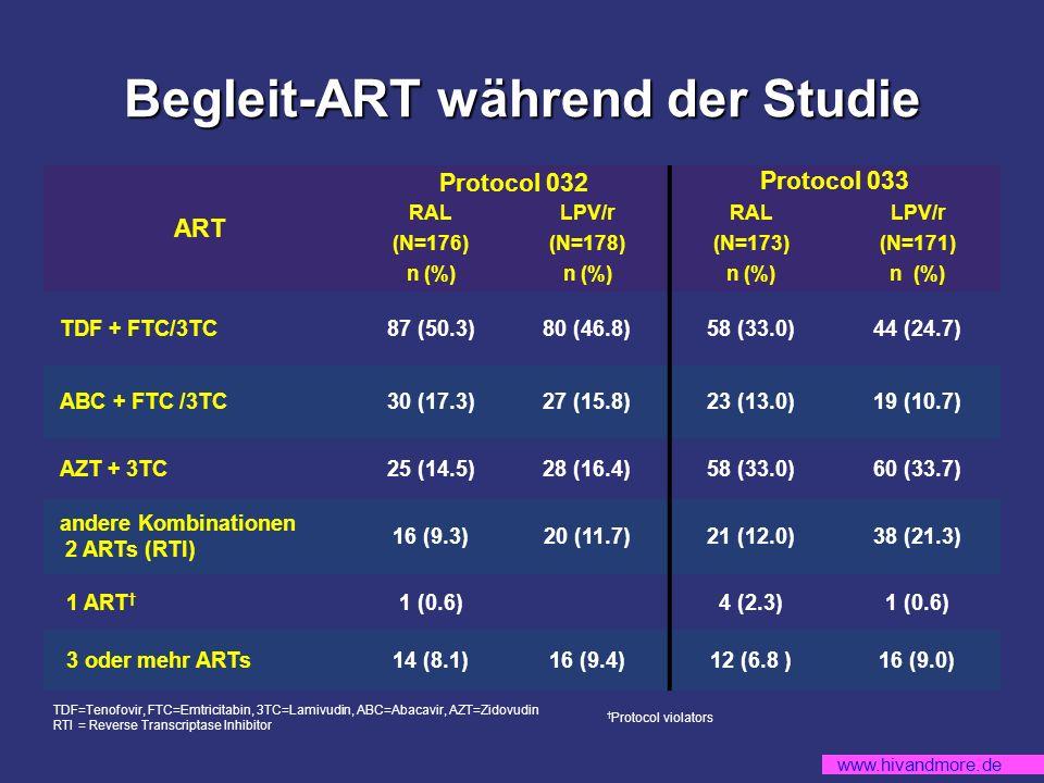 www.hivandmore.de Begleit-ART während der Studie ART Protocol 032 Protocol 033 RALLPV/rRALLPV/r (N=176)(N=178)(N=173)(N=171) n (%) TDF + FTC/3TC87 (50.3)80 (46.8)58 (33.0)44 (24.7) ABC + FTC /3TC30 (17.3)27 (15.8)23 (13.0)19 (10.7) AZT + 3TC25 (14.5)28 (16.4)58 (33.0)60 (33.7) andere Kombinationen 2 ARTs (RTI) 16 (9.3)20 (11.7)21 (12.0)38 (21.3) 1 ART 1 (0.6) 4 (2.3)1 (0.6) 3 oder mehr ARTs14 (8.1)16 (9.4)12 (6.8 )16 (9.0) Protocol violators TDF=Tenofovir, FTC=Emtricitabin, 3TC=Lamivudin, ABC=Abacavir, AZT=Zidovudin RTI = Reverse Transcriptase Inhibitor