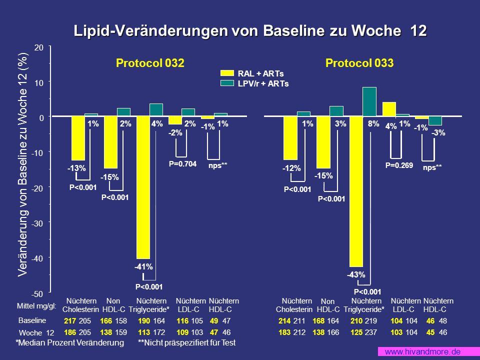 www.hivandmore.de Nüchtern Cholesterin Non HDL-C Nüchtern Triglyceride* Nüchtern LDL-C Nüchtern HDL-C 217 205166 158190 164116 10549 47 186 205138 159113 172109 10347 46 2%1%2% -15% -2% 4% -41% 1% -1% -13% P<0.001 P=0.704 nps** RAL + ARTs LPV/r + ARTs -50 -40 -30 -20 -10 0 10 20 214 211168 164210 219104 46 48 183 212138 166125 237103 10445 46 1% 3% -15% 4% 8% -43% -3% -1% -12% P<0.001 P=0.269 nps** Nüchtern Cholesterin Non HDL-C Nüchtern Triglyceride* Nüchtern LDL-C Nüchtern HDL-C *Median Prozent Veränderung **Nicht präspezifiert für Test Mittel mg/gl: Baseline Veränderung von Baseline zu Woche 12 (%) Woche 12 Protocol 032Protocol 033 Lipid-Veränderungen von Baseline zu Woche 12